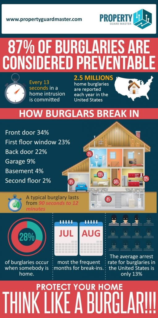 protect your house from burglars